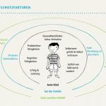 PHINEO_Kinderarmut_Armutsschutzfaktoren
