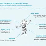 PHINEO_Kinderarmut_Dimensionen-kindlichen-Wohlbefindens